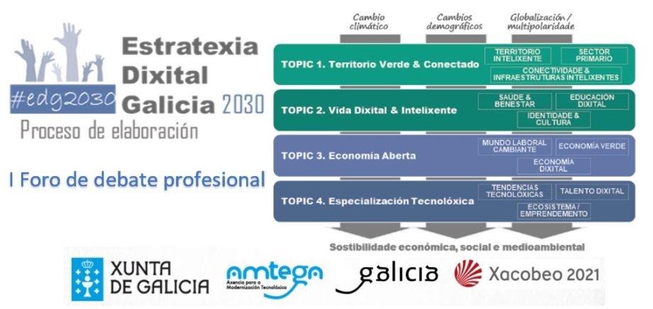 I Foro de debate profesional | Estratexia Dixital de Galicia 2030