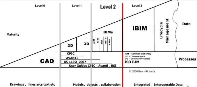 Aberta matrícula no curso Metodoloxía BIM para arquitectos | Parte II, Fixación de obxectivos e plan de implantación BIM
