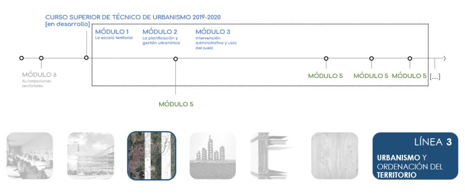 Enquisa de interese nos cursos de urbanismo 2020