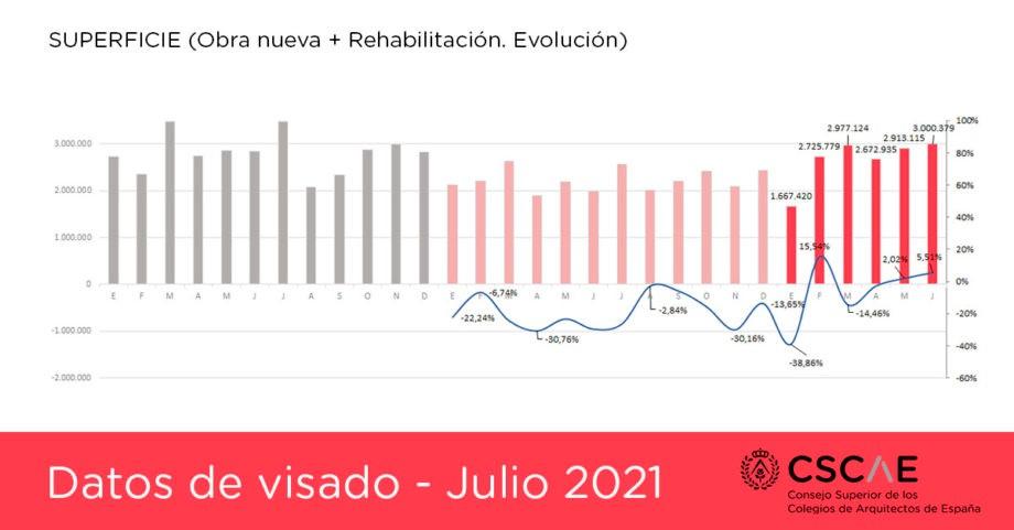 La construcción recupera los niveles de actividad previos a la pandemia de Covid19